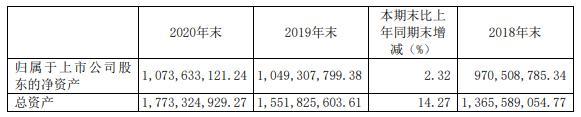 晨丰科技2020年净利减少9.42% 董事长何文健薪酬90.03万