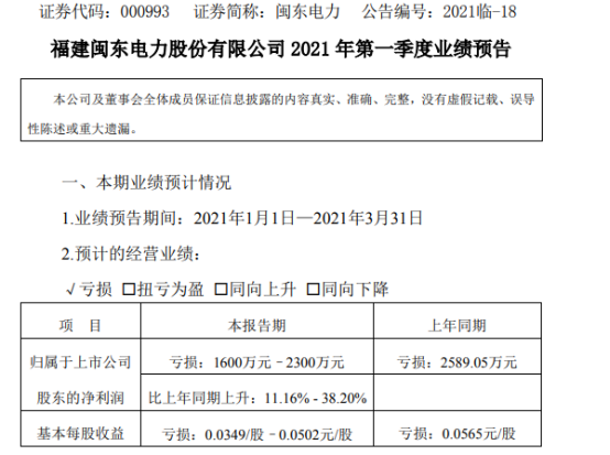 闽东电力2021年第一季度预计亏损1600万-2300万 售电量同比增加