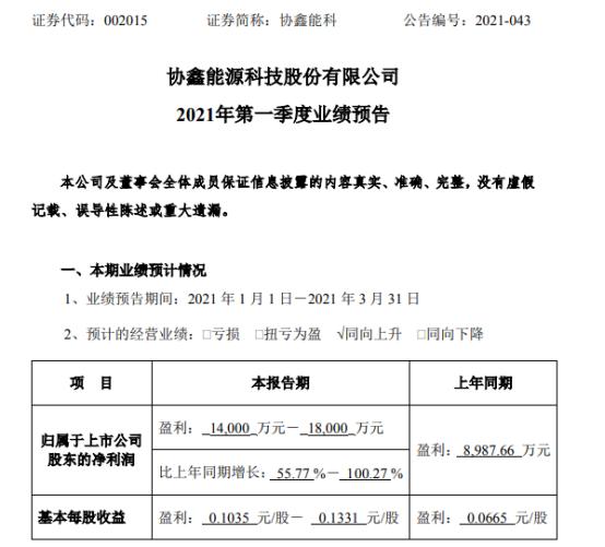 协鑫能科2021年第一季度预计净利增长55.77%-100.27% 发电量同比上升
