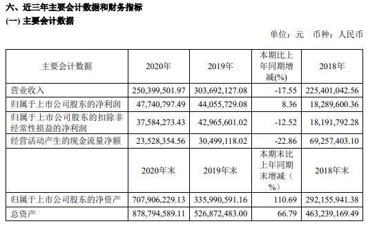 路德环境2020年净利增长8.36% 董事长季光明薪酬69.93万