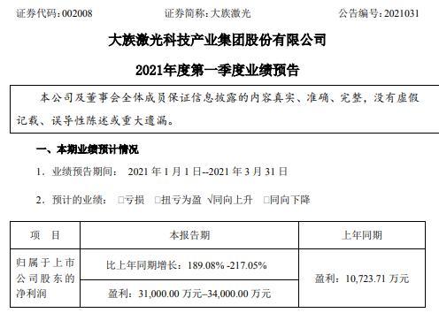 大族激光2021年第一季度预计净利增长189.08%-217.05% 产品订单大幅增长