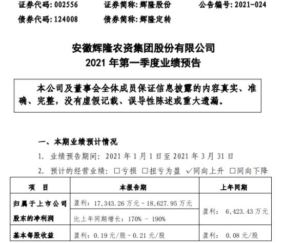 辉隆股份2021年第一季度预计净利增长170%-190% 产品市场价格上涨