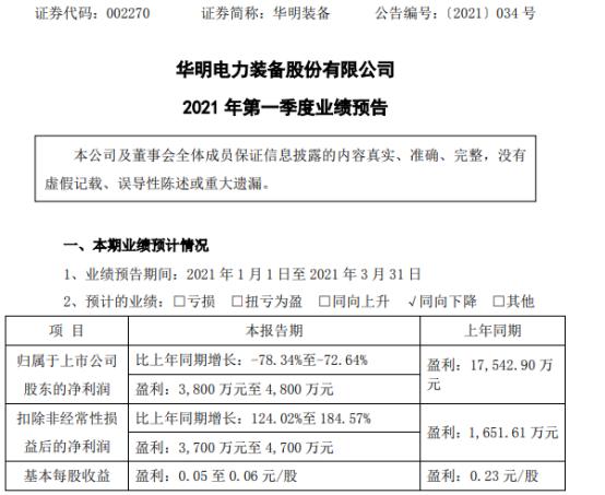 华明装备2021年第一季度预计净利3800万-4800万 同比下降73%-78%