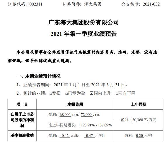 海达集团预计2021年第一季度净利润增长123.91%-137.09% 原材料价格大幅上涨