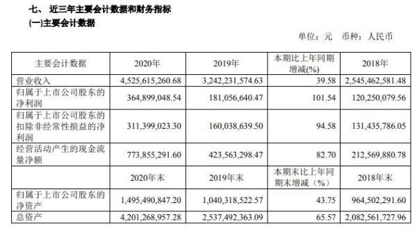 春风动力2020年净利增长101.54% 董事长赖国贵薪酬110.71万