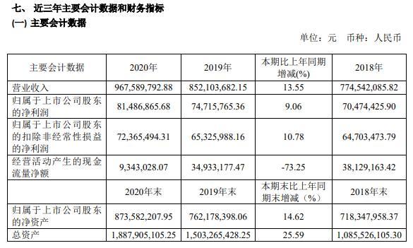 百达精工2020年净利增长9.06% 董事长施小友薪酬58万
