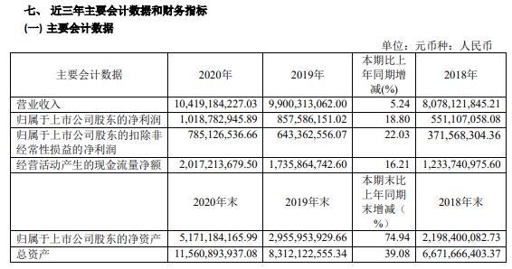 中谷物流2020年净利增长18.8% 总经理夏国庆薪酬98.67万