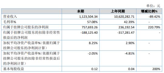 昂科科技2020年净利润增长220.79% 严控费用