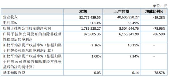 嘉鸿科技2020年净利润下降78.96% 部分海外客户减少订单