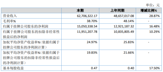 中瑞泰2020年净利增长16.48% 交付设备数量增加