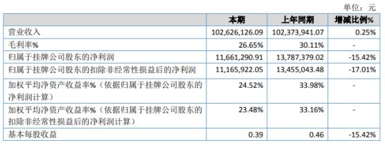 宏宇2020年净利润下降15.42% 研究费用增加