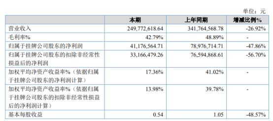 中裕科技2020年净利下滑47.86% 汇兑损益增加