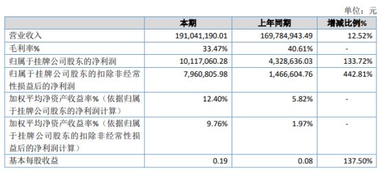 瑞星环境2020年净利润增长133.72% 项目订单增加