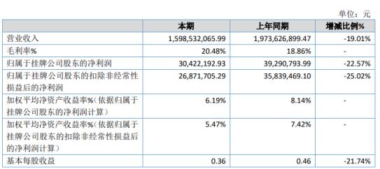 株百股份2020年净利下滑22.57% 投资收益减少