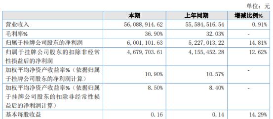 诚建检测2020年净利增长14.81% 业务扩大销售增加