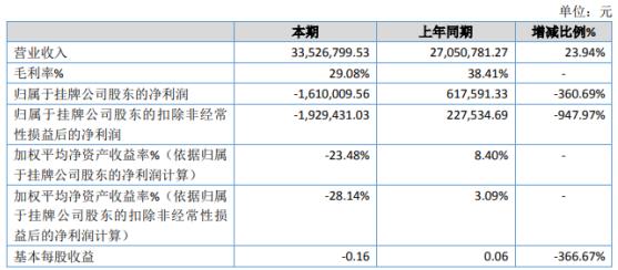 瑞思特2020年亏损161万 材料成本增加