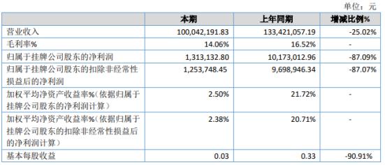 星星2020年净利润下降87.09% 销售收入下降