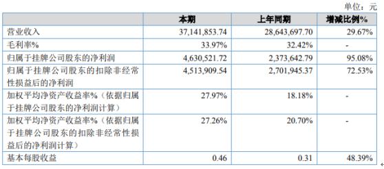 石喻肖恩2020年净利润增长95.08% 利润大幅增长
