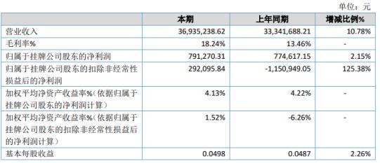 众力股份202 0年净利增长2.15% 本年开发新用户增多