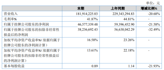保丽洁2020年净利下滑21.58% 汇兑损失相比去年增加