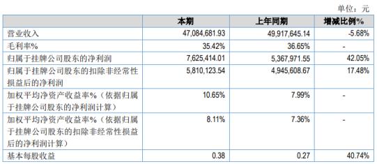 百克特2020年净利增长42.05% 其他收益同比增加