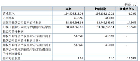 开利控股2020年净利增长14.3% 因疫情减少了展会及客户拜访
