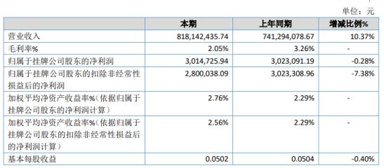正大龙祥2020年净利301.47万下滑0.28% 利息支出增加