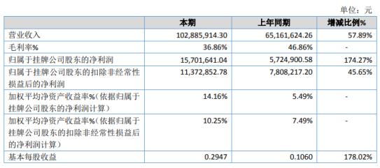博深科技2020年净利增长174.27% 煤矿安全产品销售额增长
