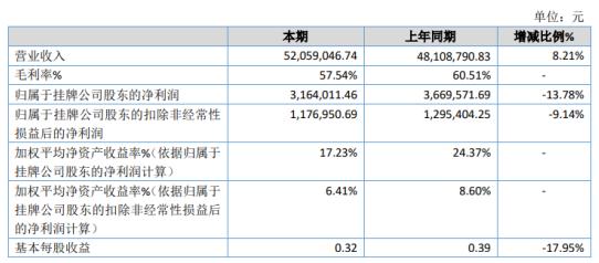 美信检测2020年净利316.4万 同比下滑13.78%