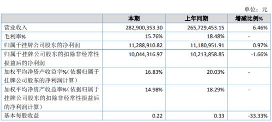 万盛智能2020年净利1128.89万 同比增长0.97%