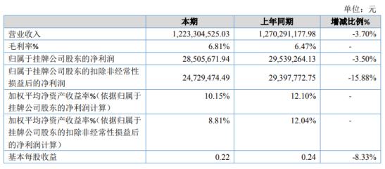 五星铜业2020年净利下滑3.5% 2020年计提的信用减值损失较多