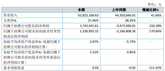 佳德联益2020年净利174.24万 本年销量增长