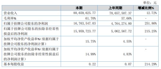 森馥科技2020年净利增长251.86% 毛利较高自研产品销售占比增加