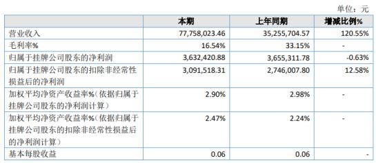 城光节能2020年净利363.24万 节能产品销售和BT工程项目成本偏高