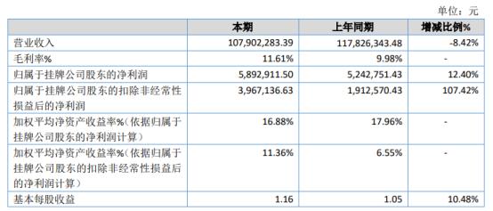 广通股份2020年净利589.29万 同比增长12.4%