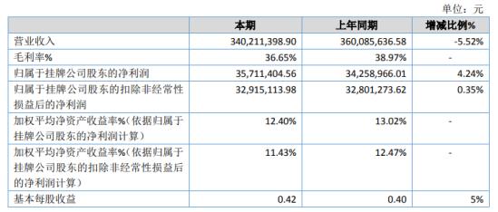 汇知康2020年净利3571.14万增长4.24% 投资收益增加