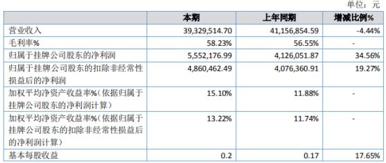 嘉智信诺2020年净利增长34.56% 生产成本降低