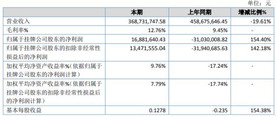 胜禹股份2020年净利1688.16万 不存在大额信用减值损失