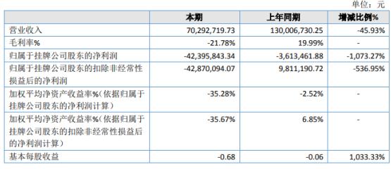 田镛影视2020年亏损4239.58万元 广告业务收入减少