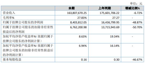 佳音王2020年净利下滑48.87% 人民币升值造成汇兑损益