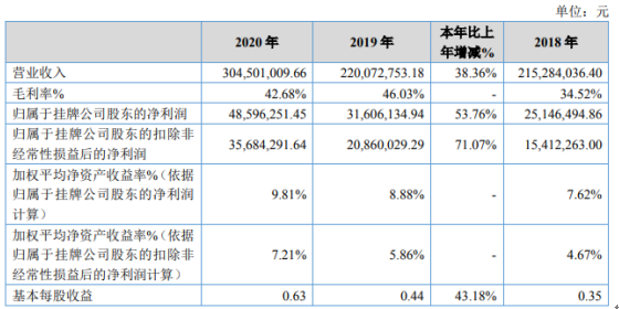 创远仪器2020年净利增长53.76% 业务规模迅速增长