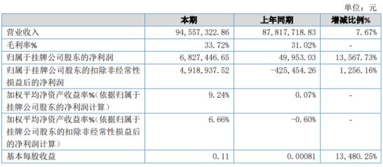 长先新材2020年净利增长13567.73% 下游主要客户需求量增大
