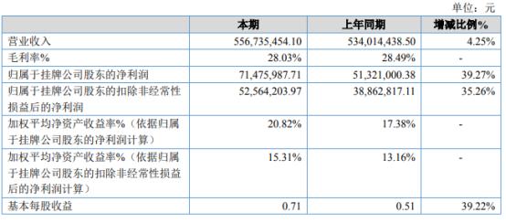 凯雪冷链2020年净利增长39.27% 计提坏账减少
