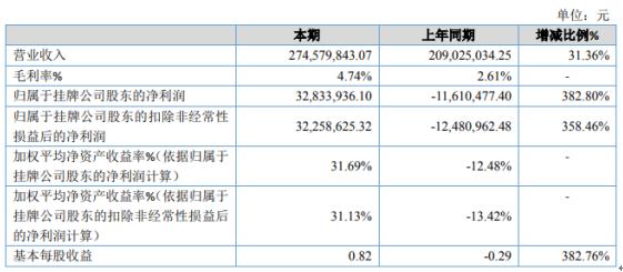 恒丰科技2020年净利润3283.39万 棉花销售收入增加