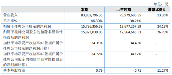 智慧交通2020年净利1573.64万 较上年同期增长24.13%