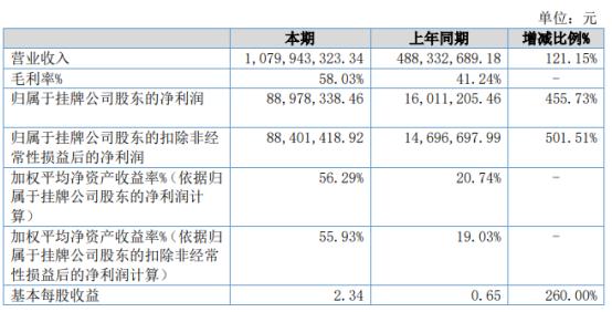 汉王鹏泰2020年净利添长455.73% 电子绘图产品收入大幅增补