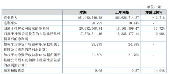 云多科技2020年净利增长13.72% 部分项目成本减少