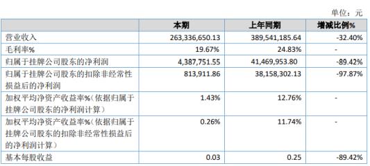 康平铁科2020年净利下滑89.42% 动车组和地铁订单大幅下滑