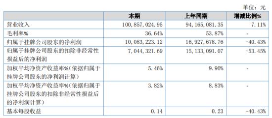 锦美环保2020年净利下滑40.43% 营业成本大幅增加