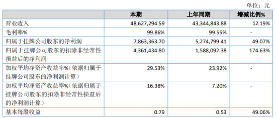天锐股份2020年净利增长49.07% 营业成本降低
